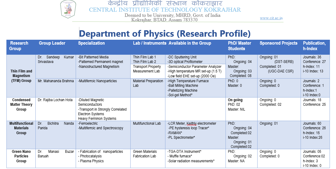 RESEARCH PROFILE (Dept. of PHYSICS)